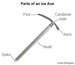 Parts of an ice axe