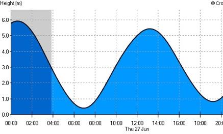 Tidal Information