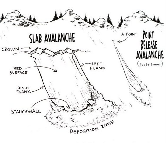 Avalanche illustrations